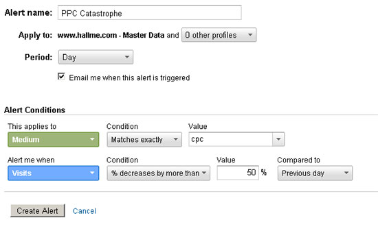 Analytics Intelligence PPC Catastrophe Alert