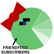 Friendfeed makes Feedburner look like Ms Pac Man