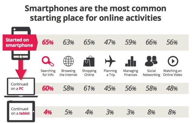 online activities are initiated via mobile