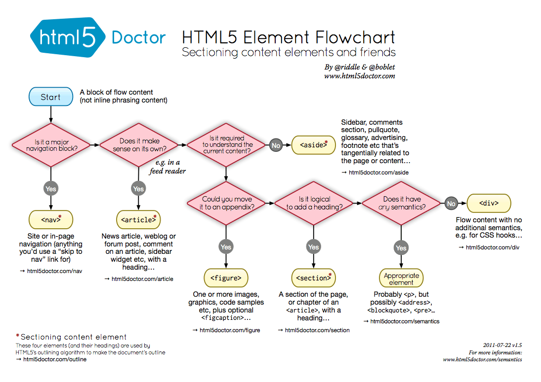 Semantic Markup Flowchart
