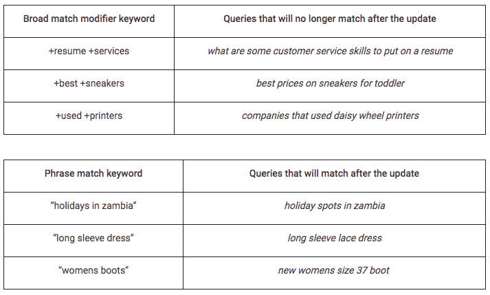 keyword match examples
