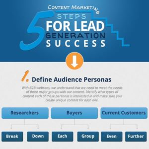 Content Marketing: 5 Steps For Lead Generation Success {Infographic}