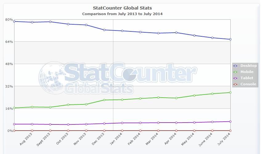 Mobile User Graph