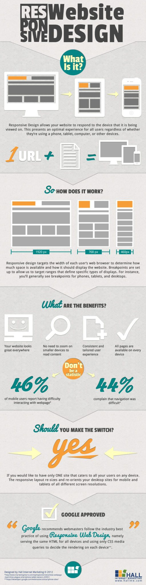 What is Responsive Website Design?