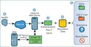 Sender Policy Framework